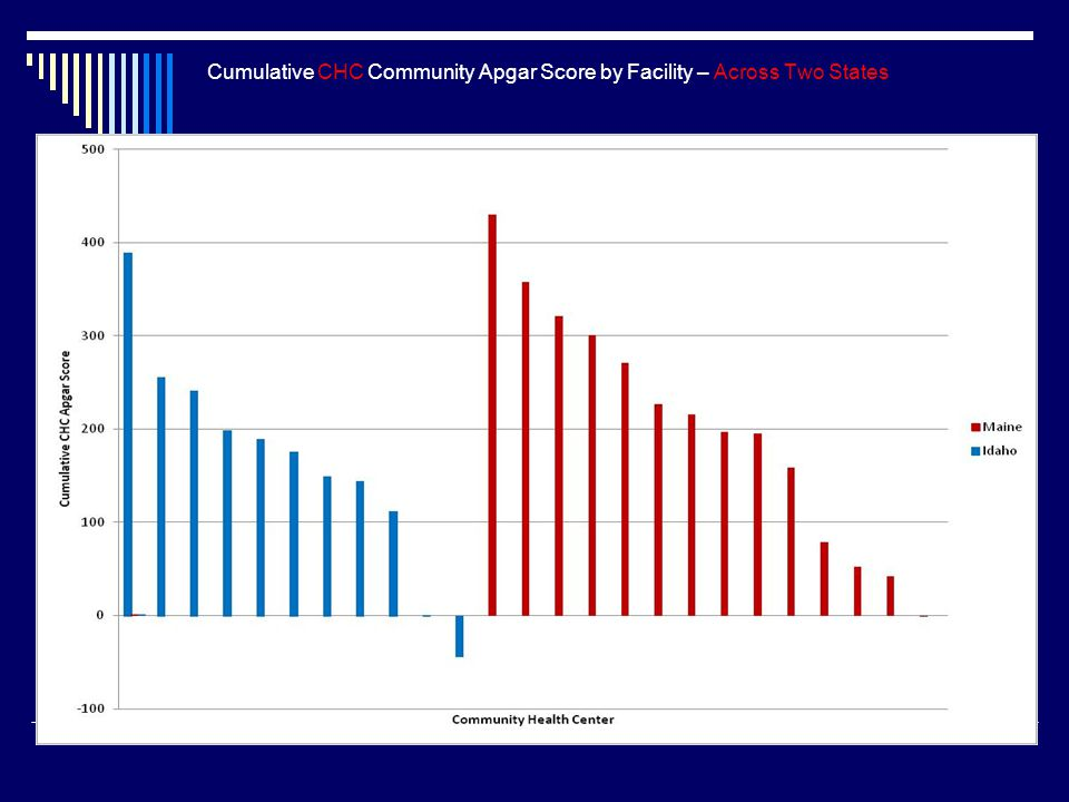 Cumulative CHC Community Apgar Score by Facility – Across Two States