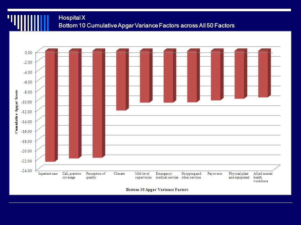 Bottom 10 Cumulative Apgar Variance Factors across All 50 Factors Hospital X