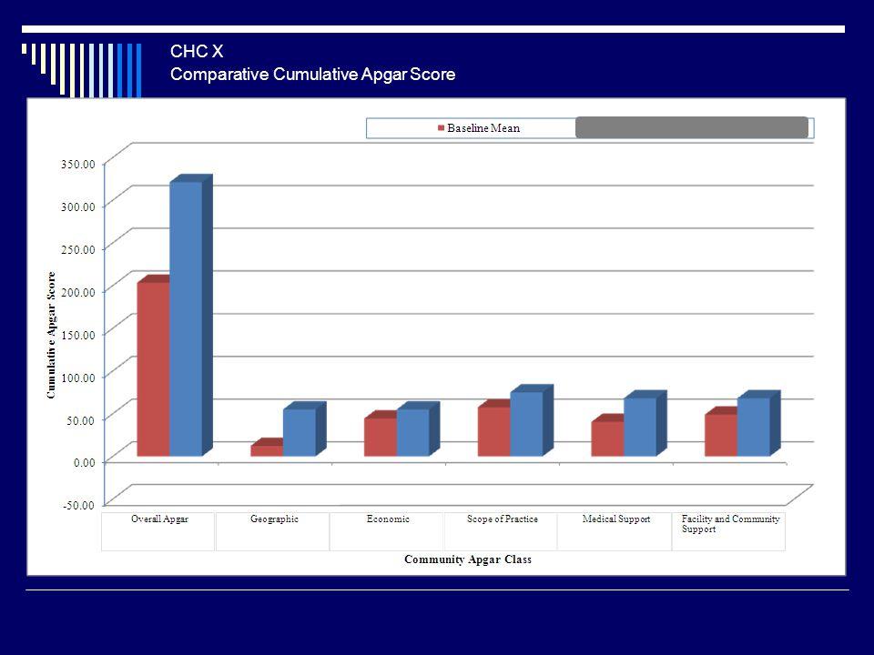 Comparative Cumulative Apgar Score CHC X