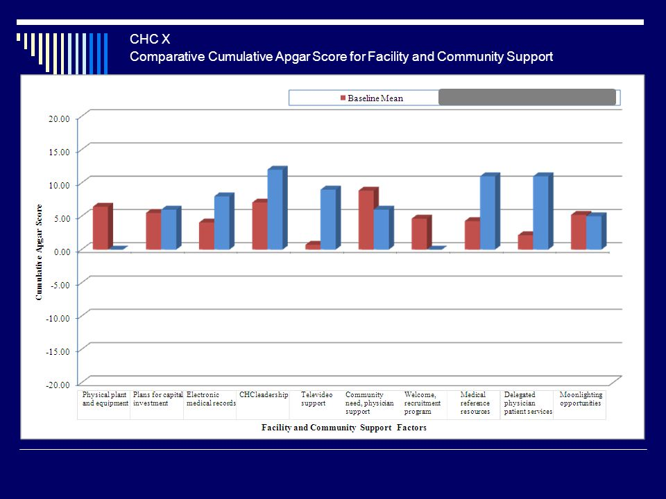 Comparative Cumulative Apgar Score for Facility and Community Support CHC X