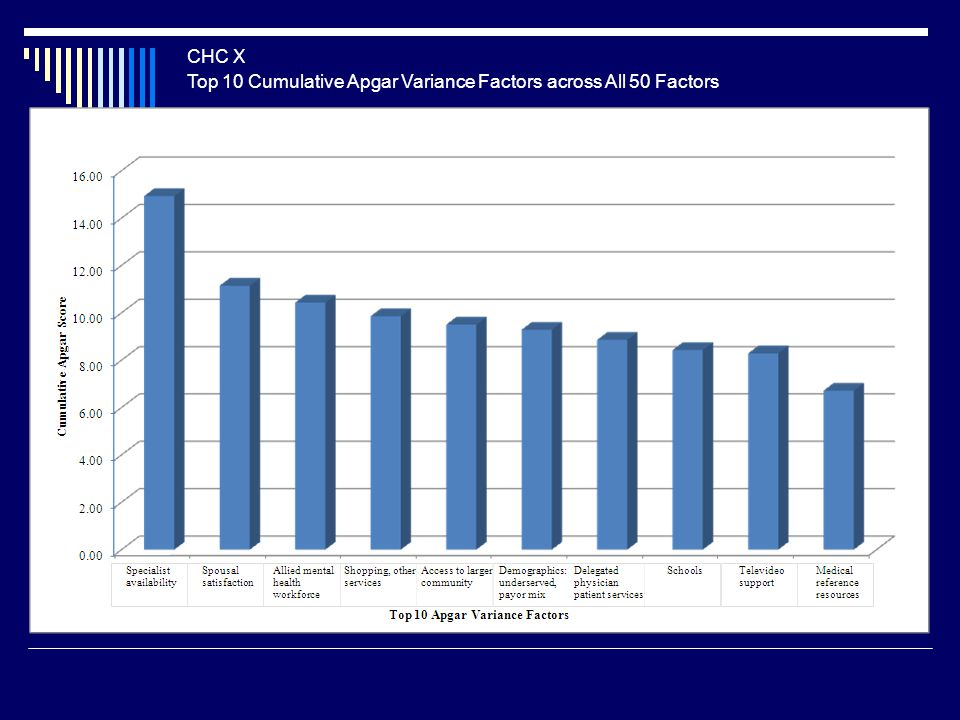 Top 10 Cumulative Apgar Variance Factors across All 50 Factors CHC X