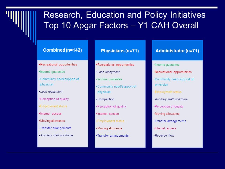 Research, Education and Policy Initiatives Top 10 Apgar Factors – Y1 CAH Overall Combined (n=142) Recreational opportunities Income guarantee Community need/support of physician Loan repayment Perception of quality Employment status Internet access Moving allowance Transfer arrangements Ancillary staff workforce Physicians (n=71) Recreational opportunities Loan repayment Income guarantee Community need/support of physician Competition Perception of quality Internet access Employment status Moving allowance Transfer arrangements Administrator (n=71) Income guarantee Recreational opportunities Community need/support of physician Employment status Ancillary staff workforce Perception of quality Moving allowance Transfer arrangements Internet access Revenue flow