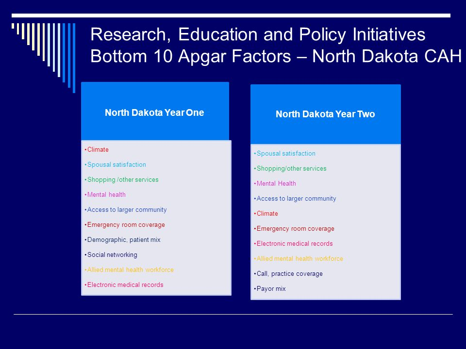 Research, Education and Policy Initiatives Bottom 10 Apgar Factors – North Dakota CAH North Dakota Year One Climate Spousal satisfaction Shopping /other services Mental health Access to larger community Emergency room coverage Demographic, patient mix Social networking Allied mental health workforce Electronic medical records North Dakota Year Two Spousal satisfaction Shopping/other services Mental Health Access to larger community Climate Emergency room coverage Electronic medical records Allied mental health workforce Call, practice coverage Payor mix