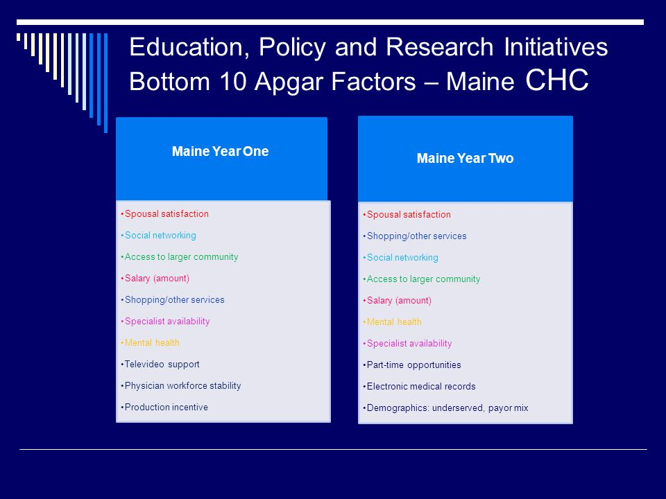 Education, Policy and Research Initiatives Bottom 10 Apgar Factors – Maine CHC Maine Year One Spousal satisfaction Social networking Access to larger community Salary (amount) Shopping/other services Specialist availability Mental health Televideo support Physician workforce stability Production incentive Maine Year Two Spousal satisfaction Shopping/other services Social networking Access to larger community Salary (amount) Mental health Specialist availability Part-time opportunities Electronic medical records Demographics: underserved, payor mix