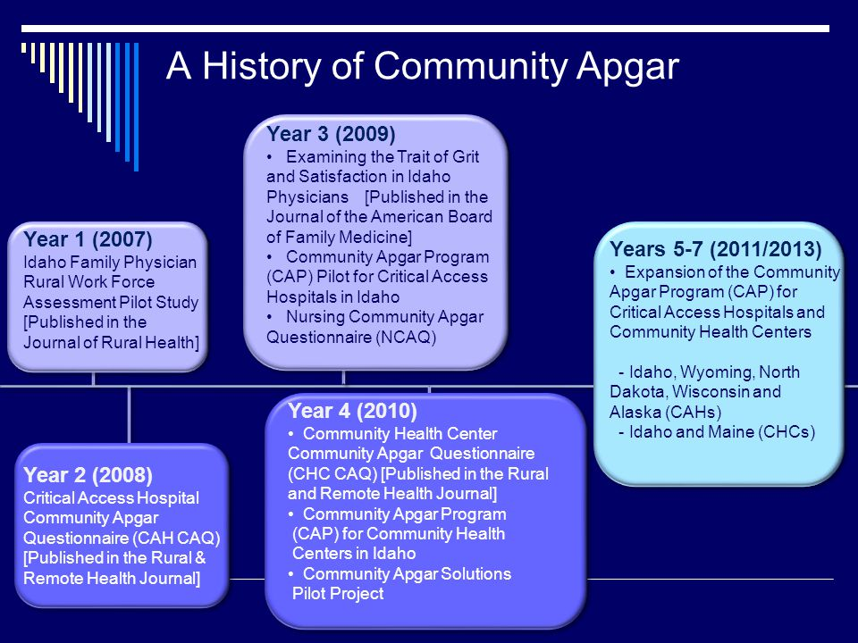 A History of Community Apgar Year 1 (2007) Idaho Family Physician Rural Work Force Assessment Pilot Study [Published in the Journal of Rural Health] Year 2 (2008) Critical Access Hospital Community Apgar Questionnaire (CAH CAQ) [Published in the Rural & Remote Health Journal] Year 3 (2009) Examining the Trait of Grit and Satisfaction in Idaho Physicians [Published in the Journal of the American Board of Family Medicine] Community Apgar Program (CAP) Pilot for Critical Access Hospitals in Idaho Nursing Community Apgar Questionnaire (NCAQ) Years 5-7 (2011/2013) Expansion of the Community Apgar Program (CAP) for Critical Access Hospitals and Community Health Centers - Idaho, Wyoming, North Dakota, Wisconsin and Alaska (CAHs) - Idaho and Maine (CHCs) Year 4 (2010) Community Health Center Community Apgar Questionnaire (CHC CAQ) [Published in the Rural and Remote Health Journal] Community Apgar Program (CAP) for Community Health Centers in Idaho Community Apgar Solutions Pilot Project