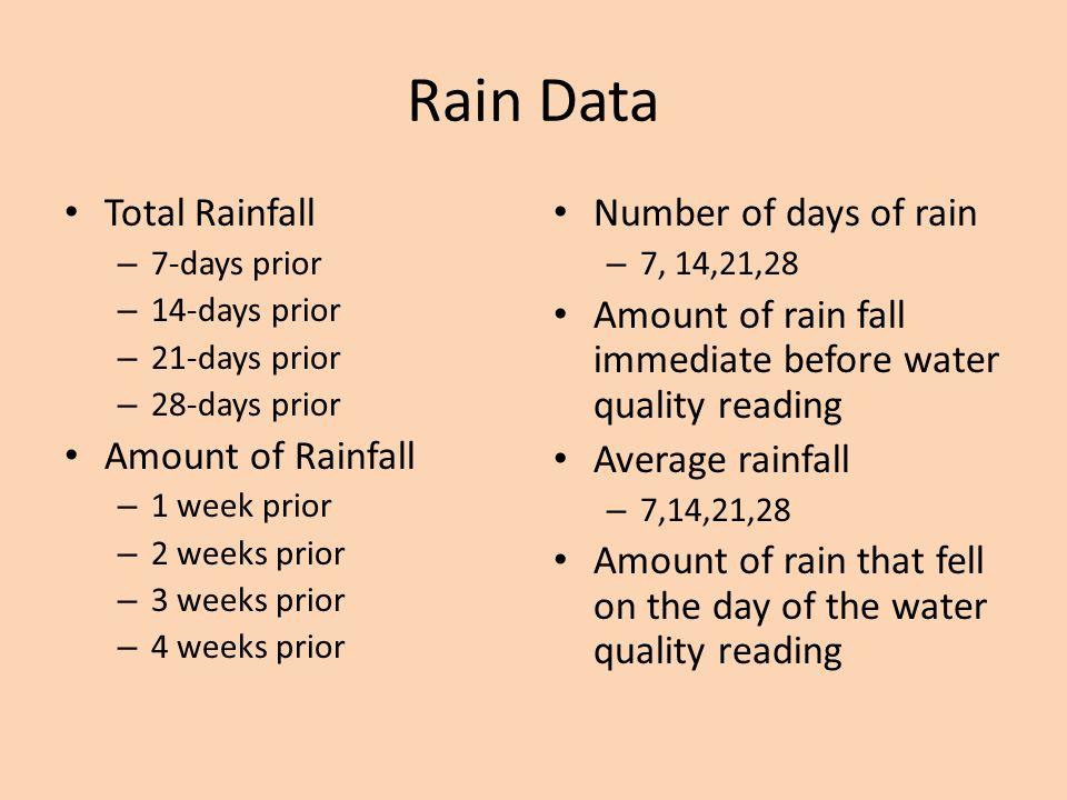 Rain Data Total Rainfall – 7-days prior – 14-days prior – 21-days prior – 28-days prior Amount of Rainfall – 1 week prior – 2 weeks prior – 3 weeks prior – 4 weeks prior Number of days of rain – 7, 14,21,28 Amount of rain fall immediate before water quality reading Average rainfall – 7,14,21,28 Amount of rain that fell on the day of the water quality reading