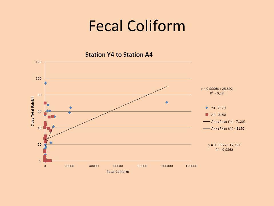 Fecal Coliform