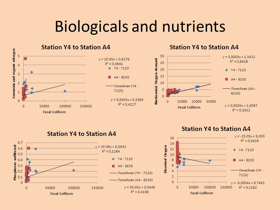 Biologicals and nutrients