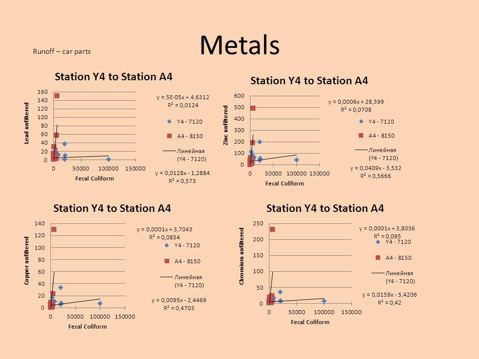 Metals Runoff – car parts