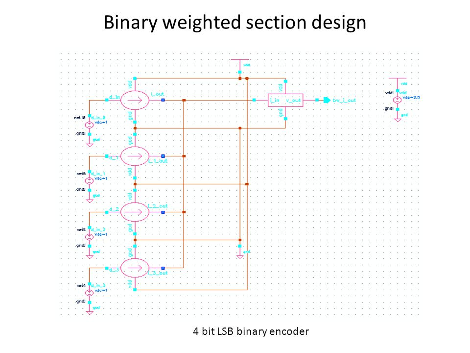 Binary encoder simulation result Matches perfectly with what was desired.
