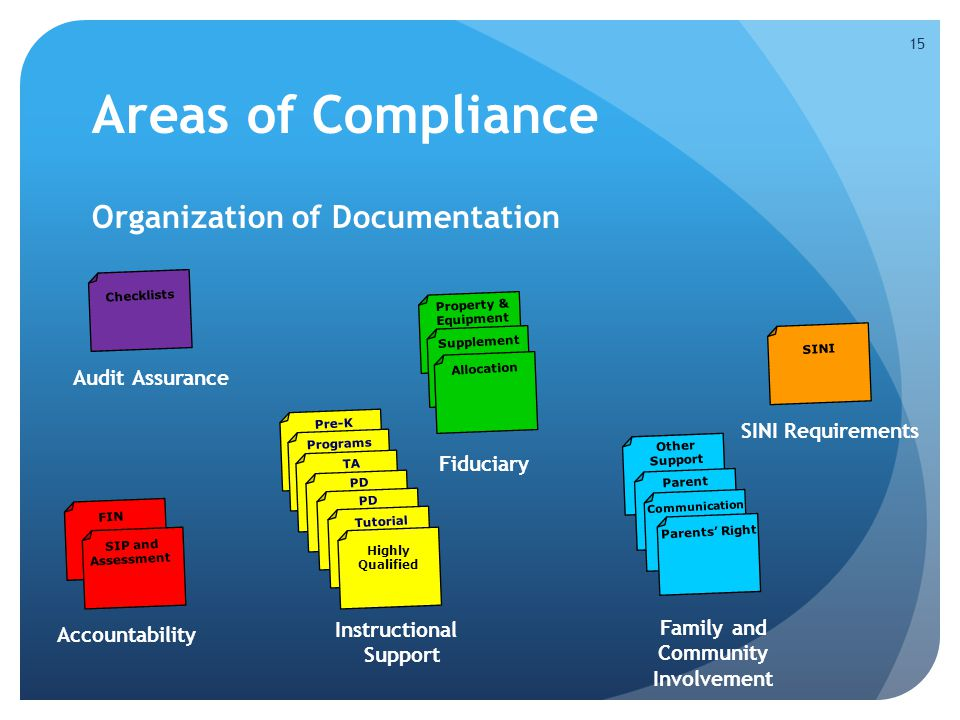 Areas of Compliance Organization of Documentation 15 Accountability FIN Fiduciary Property & Equipment Supplement Allocation Audit Assurance Checklists Pre-K Instructional Support Programs TA PD Tutorial Highly Qualified Family and Community Involvement Other Support Parent Communication Parents' Right SINI Requirements SINI SIP and Assessment