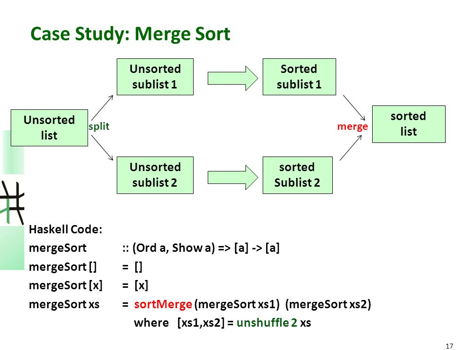 Haskell Code: mergeSort :: (Ord a, Show a) => [a] -> [a] mergeSort [] = [] mergeSort [x] = [x] mergeSort xs = sortMerge (mergeSort xs1) (mergeSort xs2) where [xs1,xs2] = unshuffle 2 xs 17 Unsorted list Unsorted sublist 1 Unsorted sublist 2 Sorted sublist 1 sorted Sublist 2 sorted list splitmerge