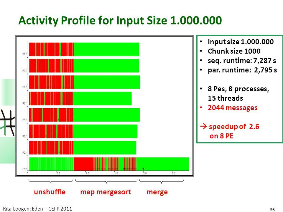Activity Profile for Input Size 1.000.000 36 Rita Loogen: Eden – CEFP 2011 Input size 1.000.000 Chunk size 1000 seq.