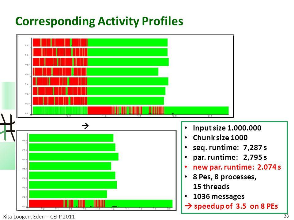 Corresponding Activity Profiles 38 Rita Loogen: Eden – CEFP 2011 Input size 1.000.000 Chunk size 1000 seq.