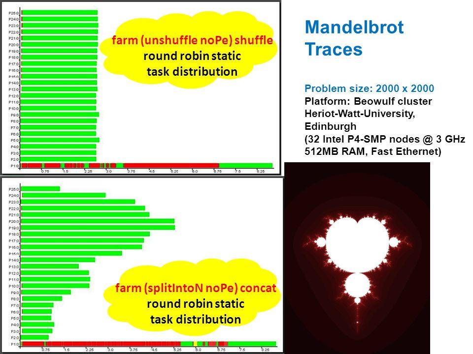 Mandelbrot Traces Problem size: 2000 x 2000 Platform: Beowulf cluster Heriot-Watt-University, Edinburgh (32 Intel P4-SMP nodes @ 3 GHz 512MB RAM, Fast Ethernet) farm (unshuffle noPe) shuffle round robin static task distribution farm (splitIntoN noPe) concat round robin static task distribution