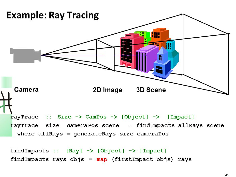 45 Example: Ray Tracing 2D Image Camera 3D Scene rayTrace :: Size -> CamPos -> [Object] -> [Impact] rayTrace size cameraPos scene = findImpacts allRays scene where allRays = generateRays size cameraPos findImpacts :: [Ray] -> [Object] -> [Impact] findImpacts rays objs= map (firstImpact objs) rays
