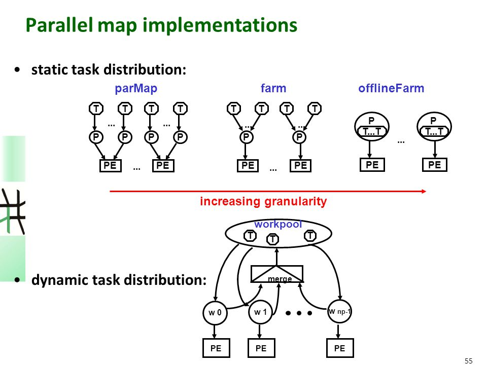 55 Parallel map implementations static task distribution: dynamic task distribution: increasing granularity parMapfarmofflineFarm PE... P TT P TT PE..