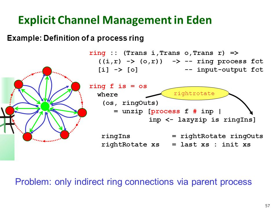 57 Explicit Channel Management in Eden ring :: (Trans i,Trans o,Trans r) => ((i,r) -> (o,r)) -> -- ring process fct [i] -> [o] -- input-output fct rin