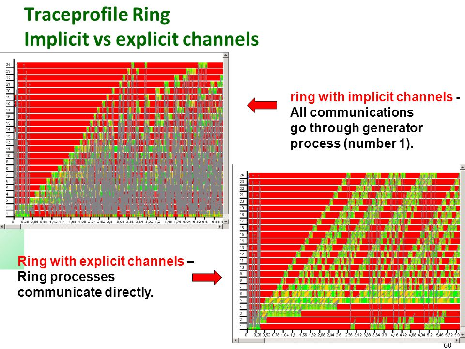60 Traceprofile Ring Implicit vs explicit channels Ring with explicit channels – Ring processes communicate directly. ring with implicit channels - Al