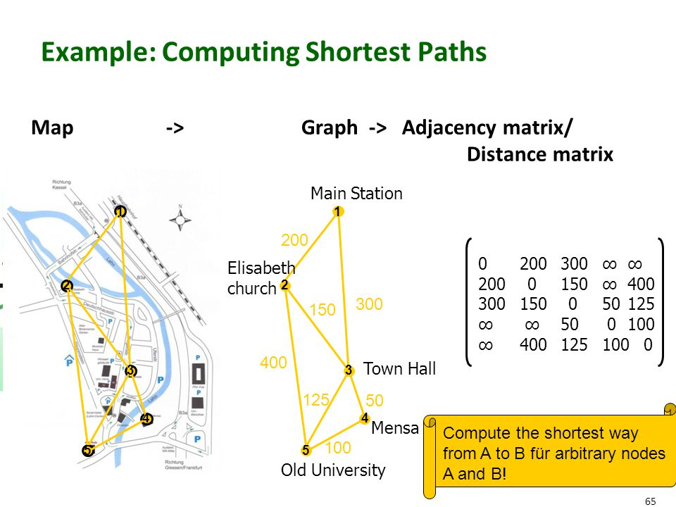 65 Example: Computing Shortest Paths Map -> Graph -> Adjacency matrix/ Distance matrix 0 200300∞ ∞ 200 0 150 ∞ 400 300 150 0 50 125 ∞ ∞50 0 100 ∞40012