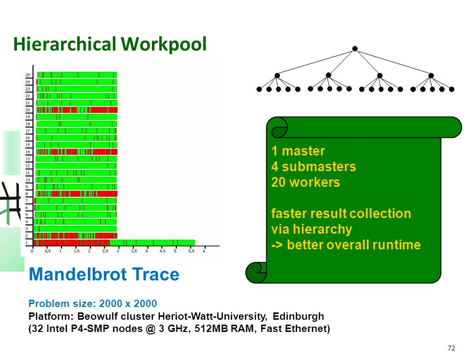 72 Hierarchical Workpool 1 master 4 submasters 20 workers faster result collection via hierarchy -> better overall runtime Mandelbrot Trace Problem si
