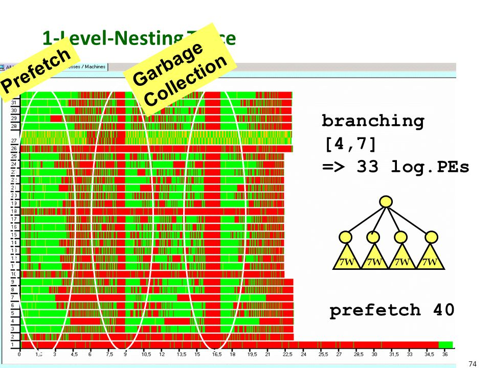 74 1-Level-Nesting Trace prefetch 40 branching [4,7] => 33 log.PEs 7W Prefetch Garbage Collection