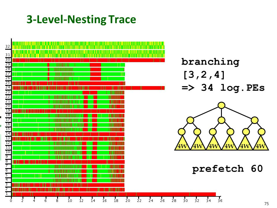 75 4W 3-Level-Nesting Trace prefetch 60 branching [3,2,4] => 34 log.PEs