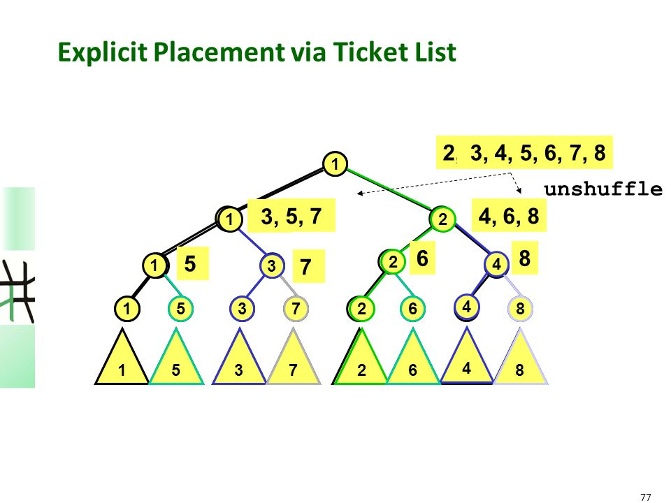 77 Explicit Placement via Ticket List 1 1 2 2 1458 1 41 3 63 5 8572 3627 1 2 2 15 4 8 1 51 3 73 4 8 4 62 3726 2, 3, 4, 5, 6, 7, 8 4, 3, unshuffle 5, 7