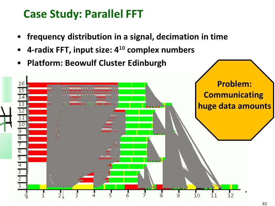 83 Case Study: Parallel FFT frequency distribution in a signal, decimation in time 4-radix FFT, input size: 4 10 complex numbers Platform: Beowulf Cluster Edinburgh Problem: Communicating huge data amounts