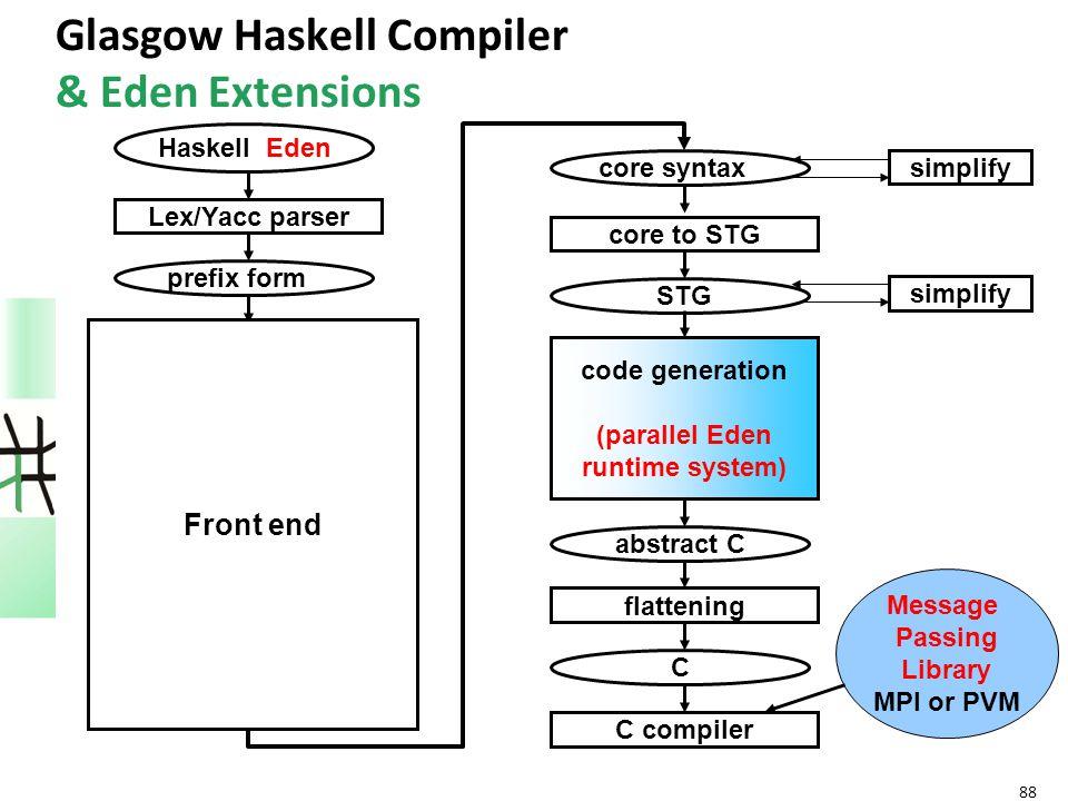 88 Glasgow Haskell Compiler & Eden Extensions Haskell Eden Lex/Yacc parser prefix form reader abs.