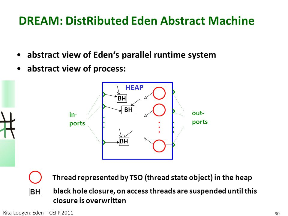 DREAM: DistRibuted Eden Abstract Machine abstract view of Eden's parallel runtime system abstract view of process: 90 Rita Loogen: Eden – CEFP 2011 BH