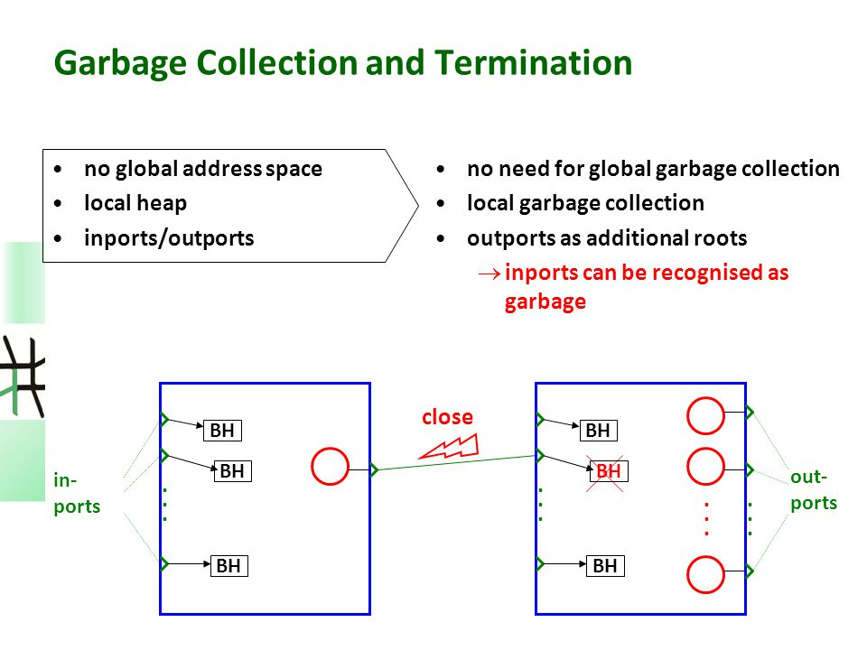 Garbage Collection and Termination no global address space local heap inports/outports no need for global garbage collection local garbage collection