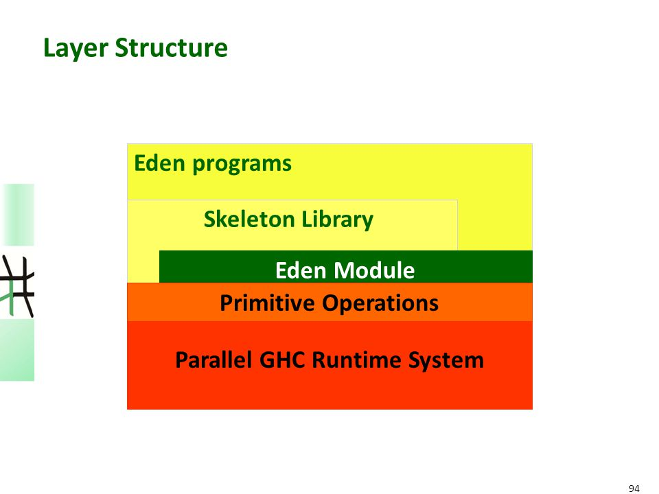 94 Layer Structure Parallel GHC Runtime System Eden programs Skeleton Library Eden Module Primitive Operations