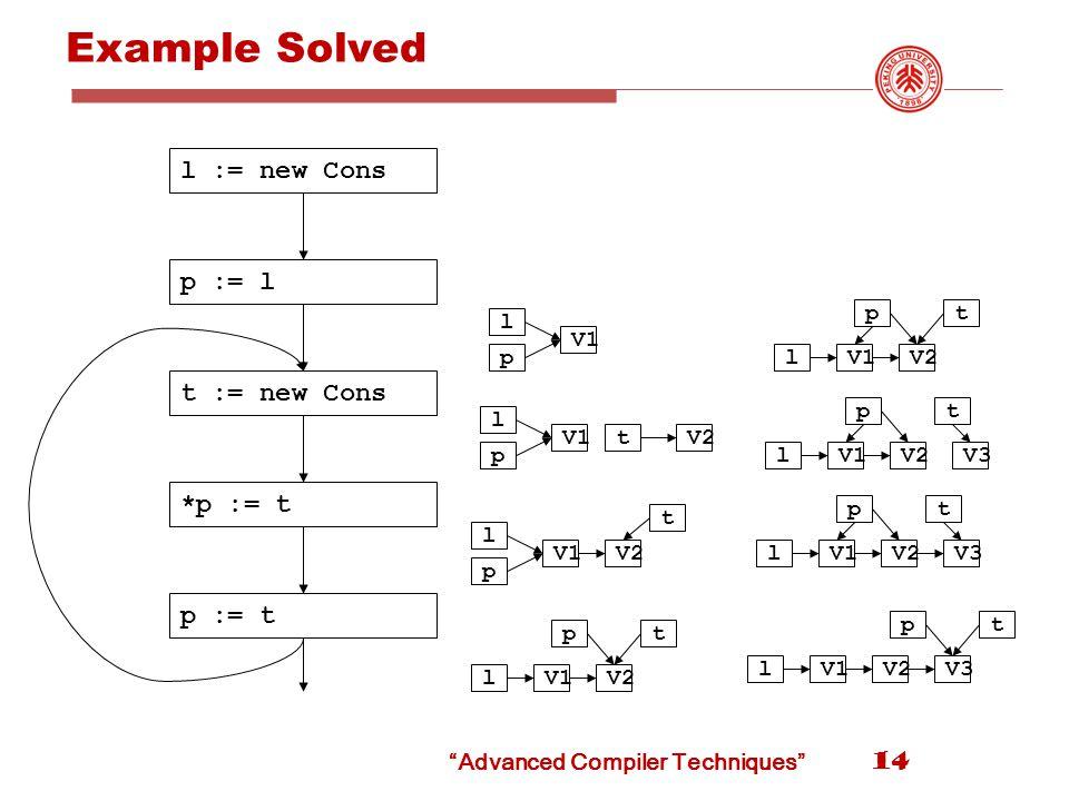 Example Solved 14 l := new Cons p := l t := new Cons *p := t p := t l p V1 l p tV2 l p V1 t V2 l t V1 p V2 l t V1 p V2 l t V1 p V2V3 l t V1 p V2V3 l t