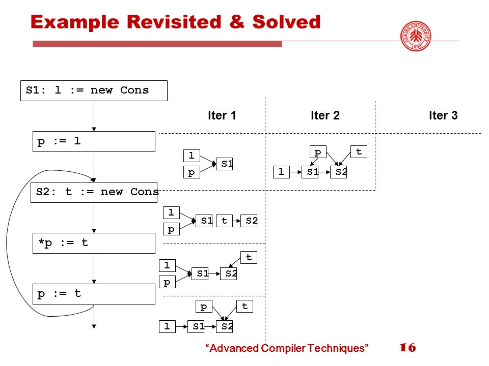 Example Revisited & Solved 16 S1: l := new Cons p := l S2: t := new Cons *p := t p := t l p S1 l p tS2 l p S1 t S2 l t S1 p S2 l t S1 p S2 Iter 1Iter 2Iter 3 Advanced Compiler Techniques