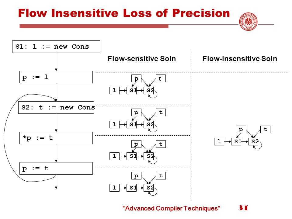Flow Insensitive Loss of Precision 31 S1: l := new Cons p := l S2: t := new Cons *p := t p := t l t S1 p S2 l t S1 p S2 l t S1 p S2 l t S1 p S2 Flow-sensitive SolnFlow-insensitive Soln l t S1 p S2 Advanced Compiler Techniques