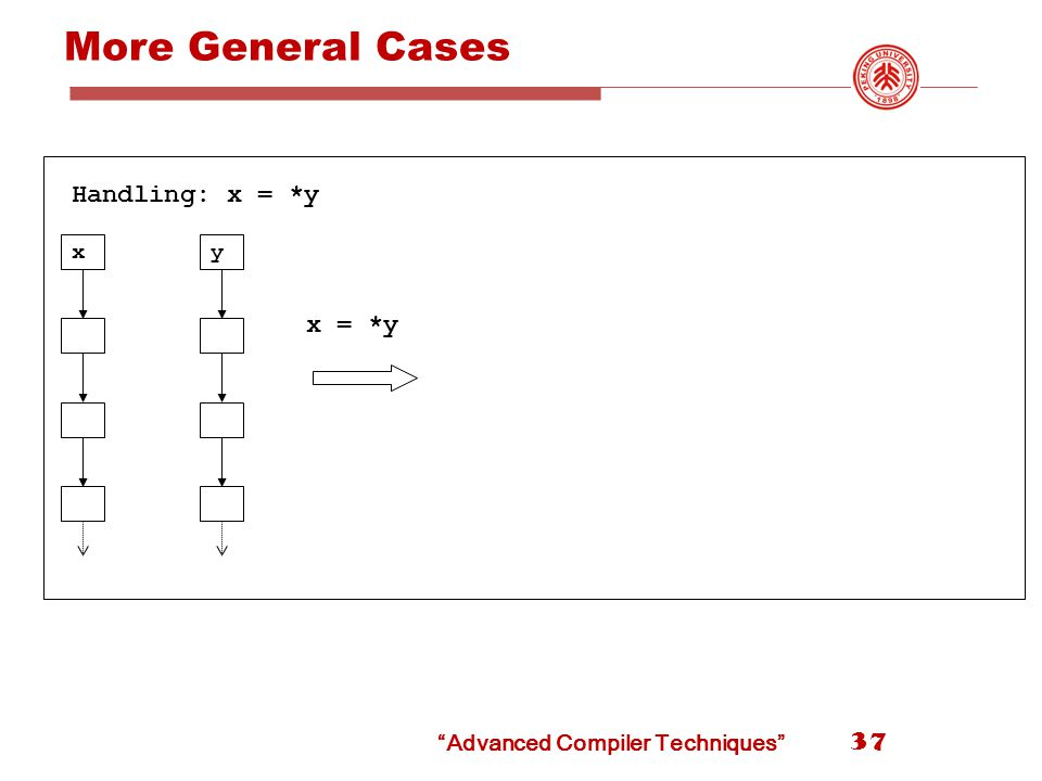 More General Cases 37 x x = *y y Handling: x = *y Advanced Compiler Techniques