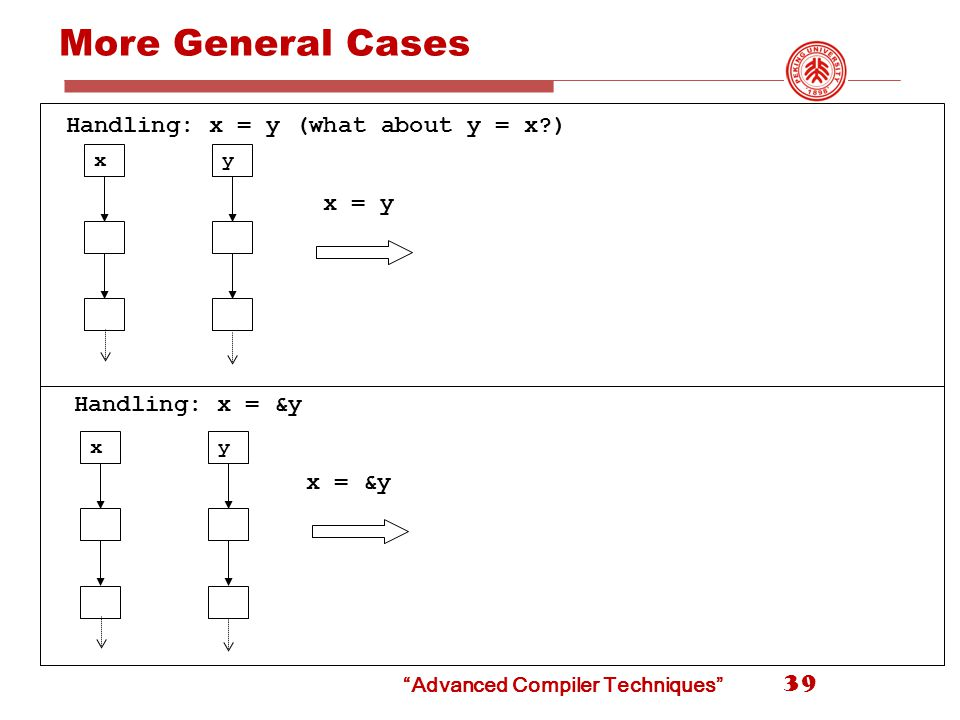 More General Cases 39 x x = y y x = &y xy Handling: x = y (what about y = x ) Handling: x = &y Advanced Compiler Techniques
