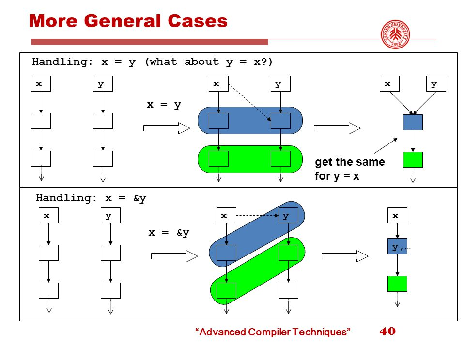 More General Cases 40 x x = y yxyxy x = &y xyx y,… xy Handling: x = y (what about y = x ) Handling: x = &y get the same for y = x Advanced Compiler Techniques