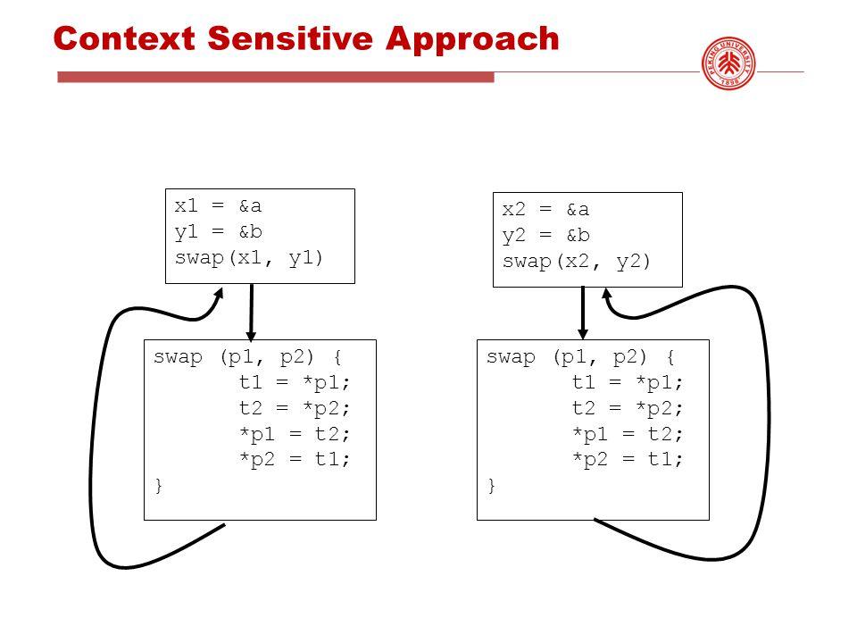 Context Sensitive Approach x1 = &a y1 = &b swap(x1, y1) x2 = &a y2 = &b swap(x2, y2) swap (p1, p2) { t1 = *p1; t2 = *p2; *p1 = t2; *p2 = t1; } swap (p