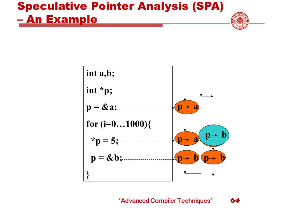 Advanced Compiler Techniques Speculative Pointer Analysis (SPA) – An Example int a,b; int *p; p = &a; for (i=0…1000){ *p = 5; p = &b; } pa pa pb pb a b p pb 64