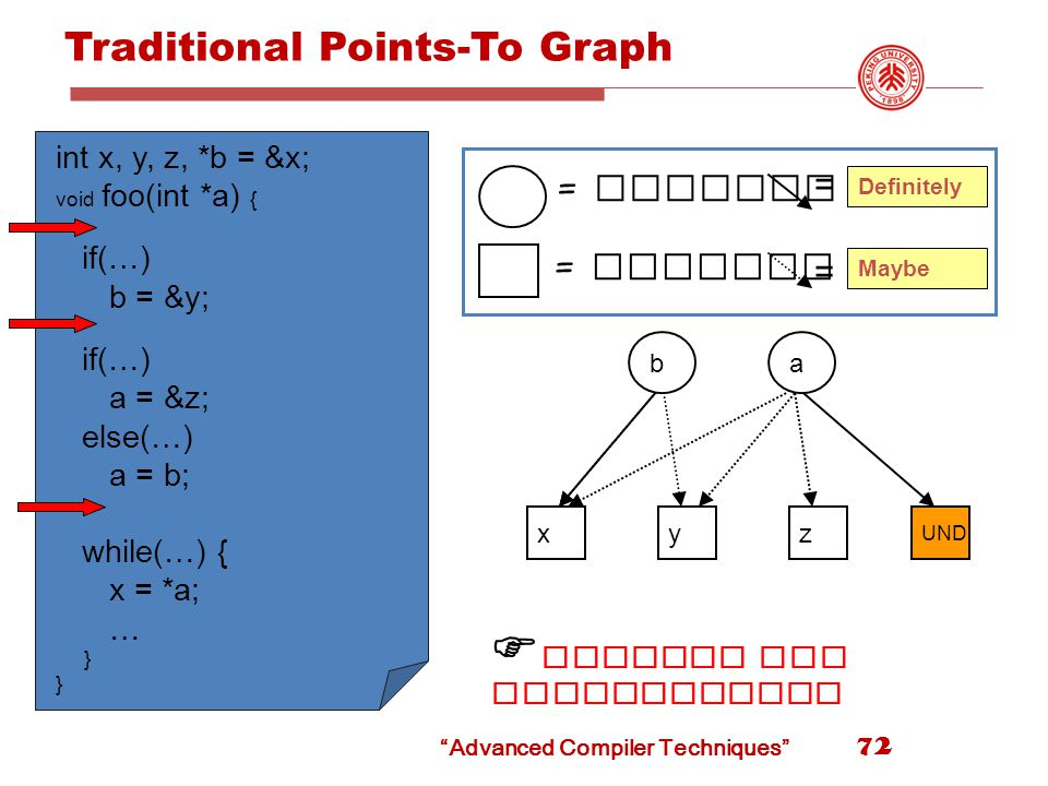 Advanced Compiler Techniques Traditional Points-To Graph int x, y, z, *b = &x; void foo(int *a) { if(…) b = &y; if(…) a = &z; else(…) a = b; while(…) { x = *a; … } y UND a z b x = pointer = pointed at Definitely Maybe = =  Results are inconclusive 72