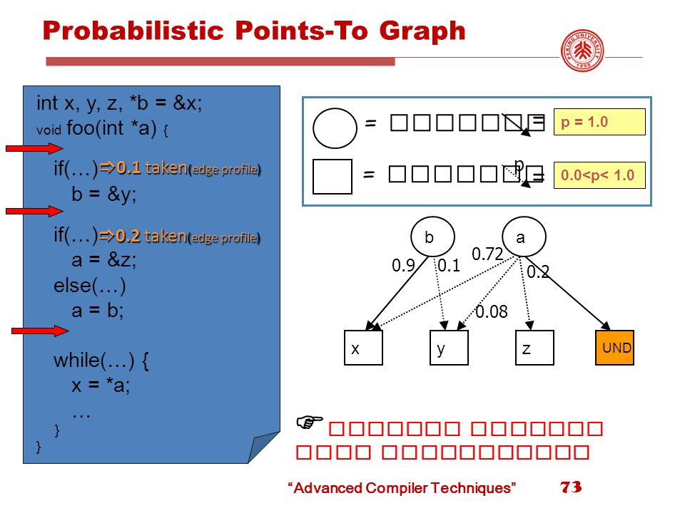 Advanced Compiler Techniques Probabilistic Points-To Graph int x, y, z, *b = &x; void foo(int *a) { if(…) b = &y; if(…) a = &z; else(…) a = b; while(…) { x = *a; … } y UND a z b x  0.1 taken (edge profile)  0.2 taken (edge profile) = pointer = pointed at p = 1.0 0.0<p< 1.0 = = p 0.10.9 0.72 0.08 0.2  Results provide more information 73