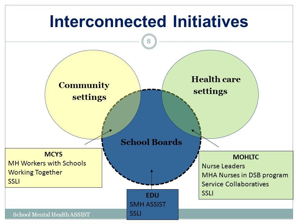 Interconnected Initiatives School Boards Health care settings Community settings MOHLTC Nurse Leaders MHA Nurses in DSB program Service Collaboratives