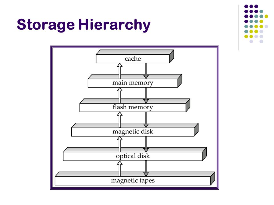 Multi-level Indexes What if the index itself is too big for memory .