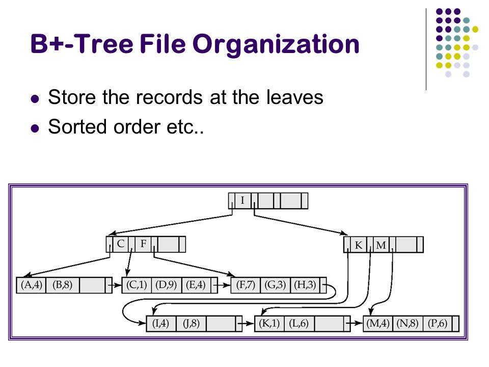 B+-Tree File Organization Store the records at the leaves Sorted order etc..