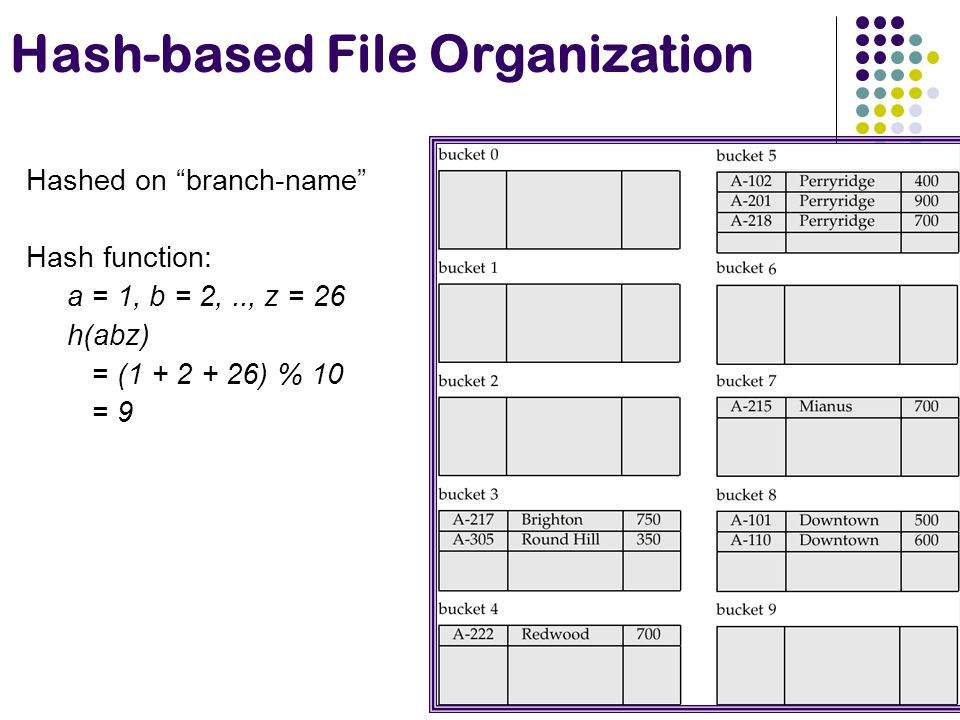 Hashed on branch-name Hash function: a = 1, b = 2,.., z = 26 h(abz) = (1 + 2 + 26) % 10 = 9 Hash-based File Organization