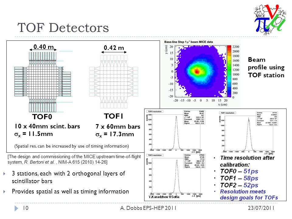 TOF Detectors 23/07/2011A. Dobbs EPS-HEP 201110 TOF0 0.40 m 10 x 40mm scint.