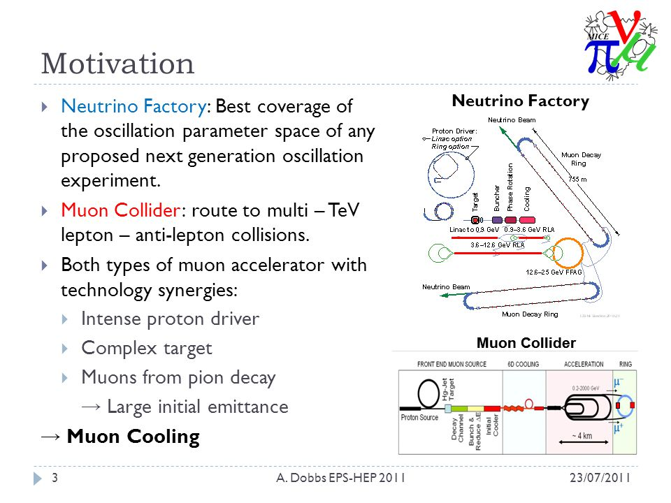 Muon Ionisation Cooling 23/07/2011A.
