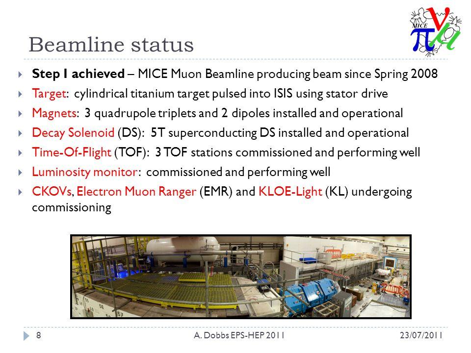 Beamline status 23/07/2011A.